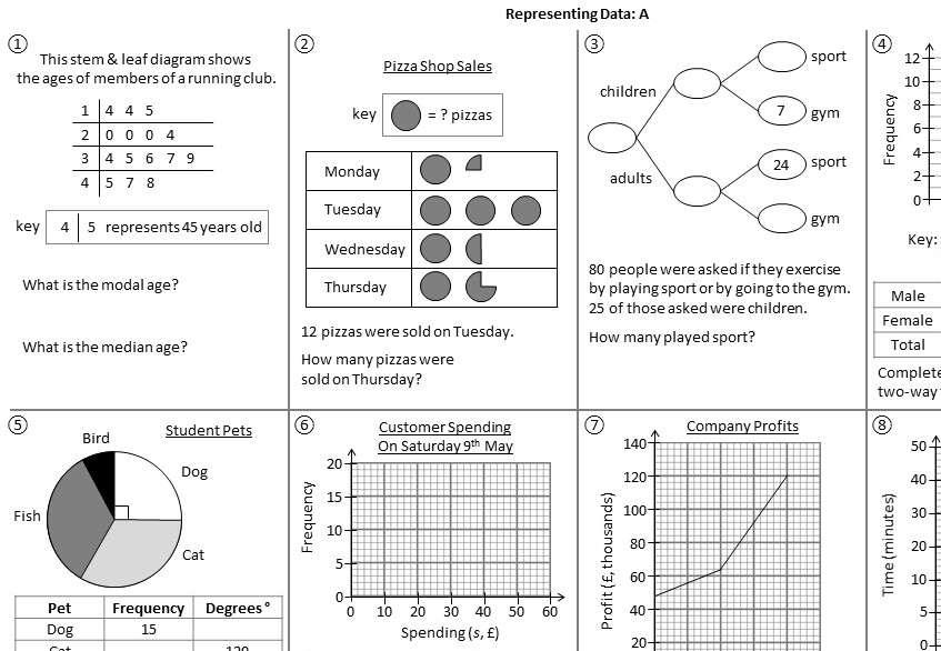 Representing Data - Mixed - Foundation - Worksheet A