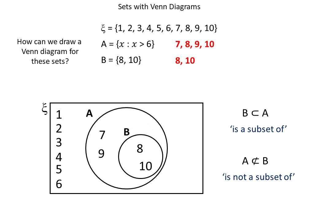 Set Notation - IGCSE - Demonstration