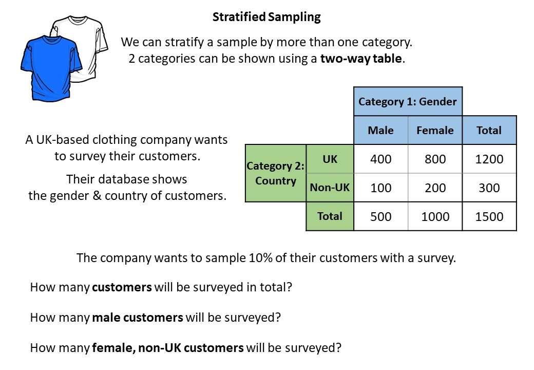 Stratified Sampling - Demonstration
