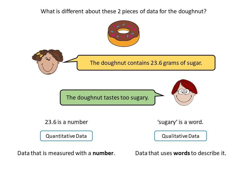 Types of Data - Demonstration