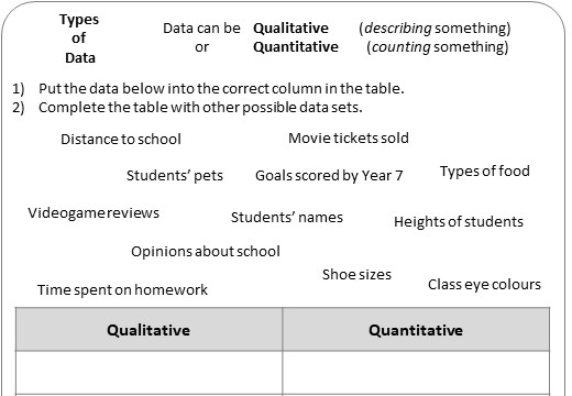 Types of Data - Worksheet A